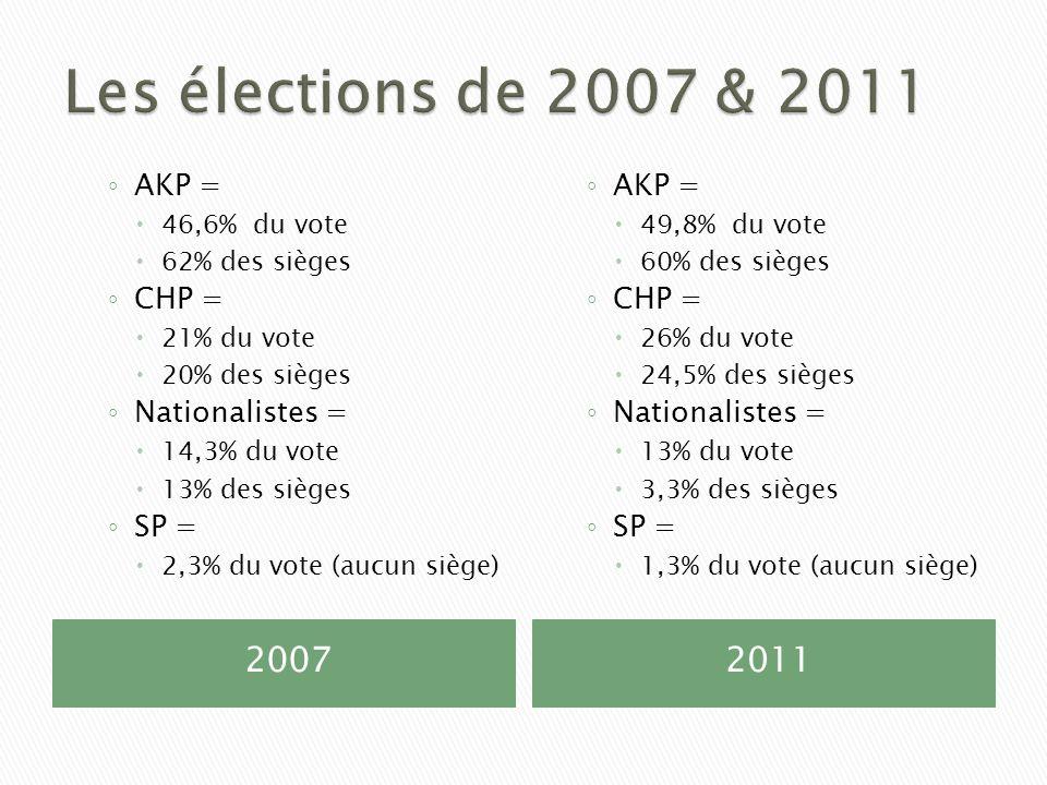 Les élections de 2007 & 2011 2007 2011 AKP = CHP = Nationalistes =