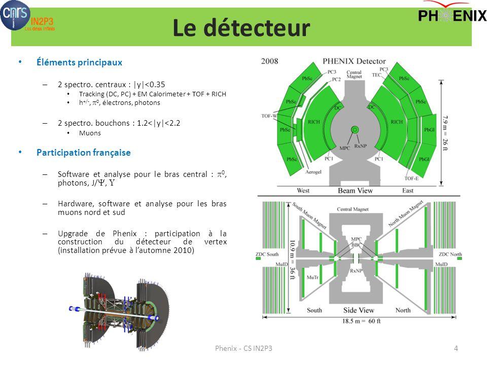 Le détecteur Éléments principaux Participation française