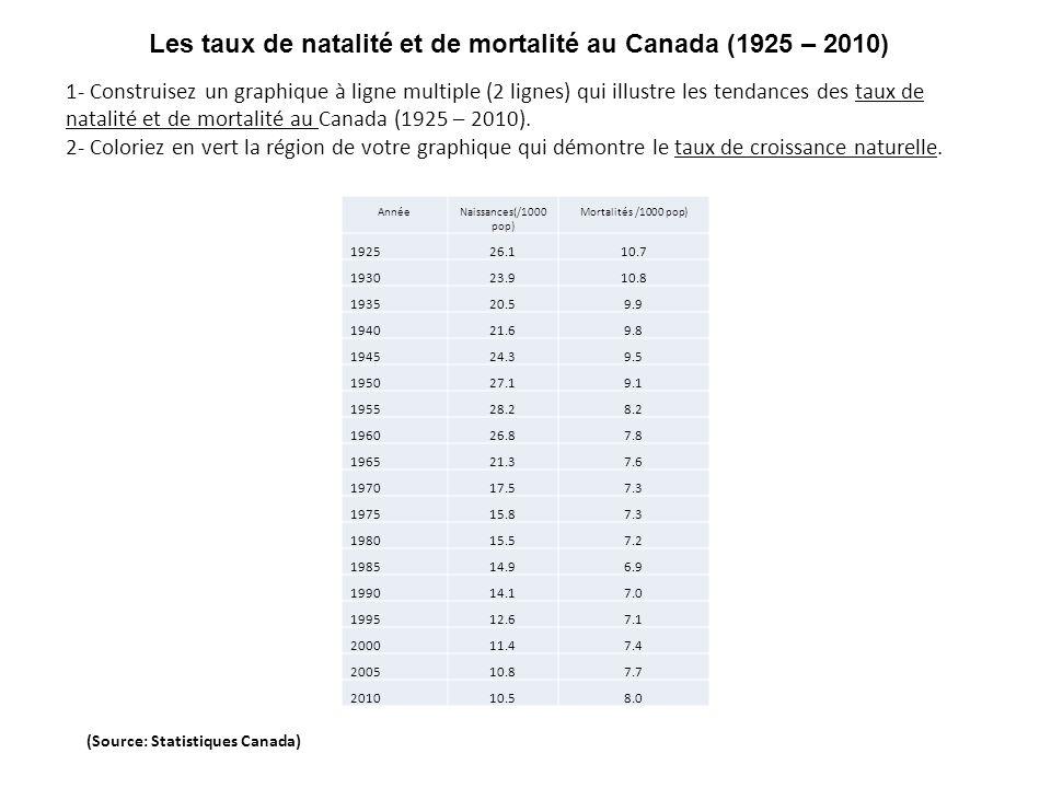 Les taux de natalité et de mortalité au Canada (1925 – 2010)