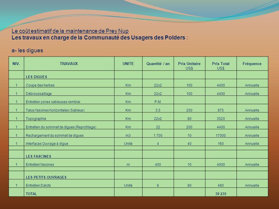 Le coût estimatif de la maintenance de Prey Nup