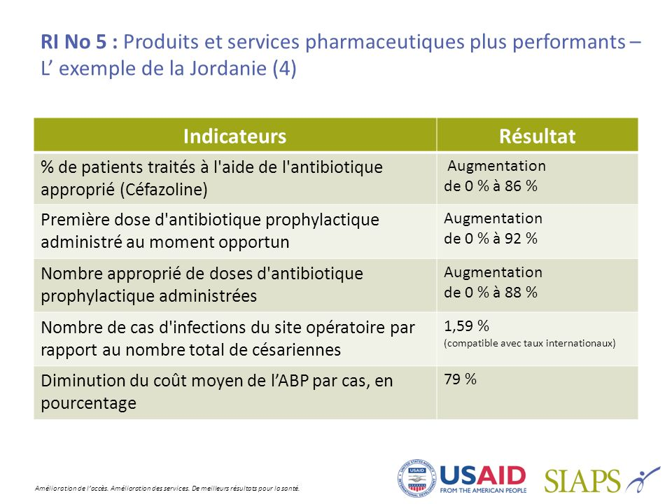 RI No 5 : Produits et services pharmaceutiques plus performants –L' exemple de la Jordanie (4)