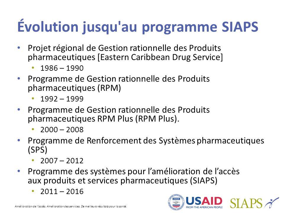 Évolution jusqu au programme SIAPS