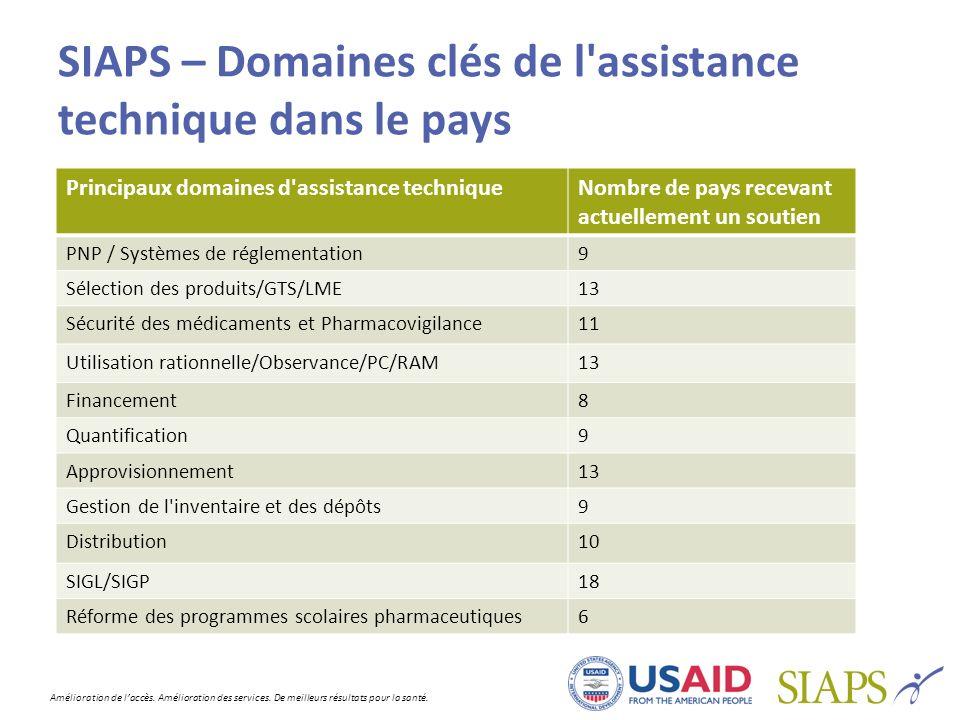 SIAPS – Domaines clés de l assistance technique dans le pays