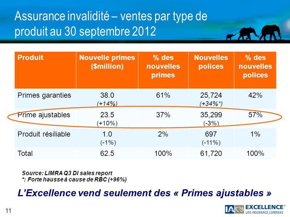 Assurance invalidité – ventes par type de produit au 30 septembre 2012