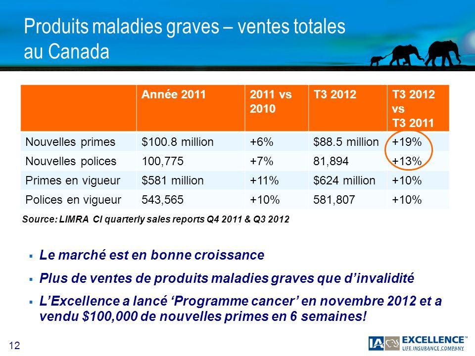 Produits maladies graves – ventes totales au Canada