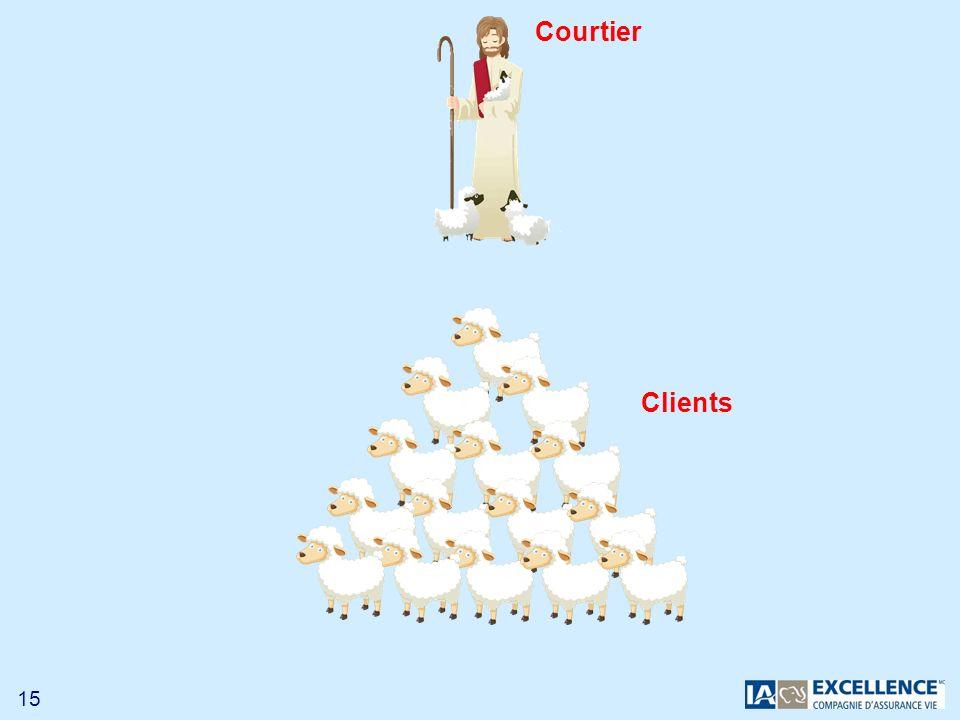 Courtier Clients