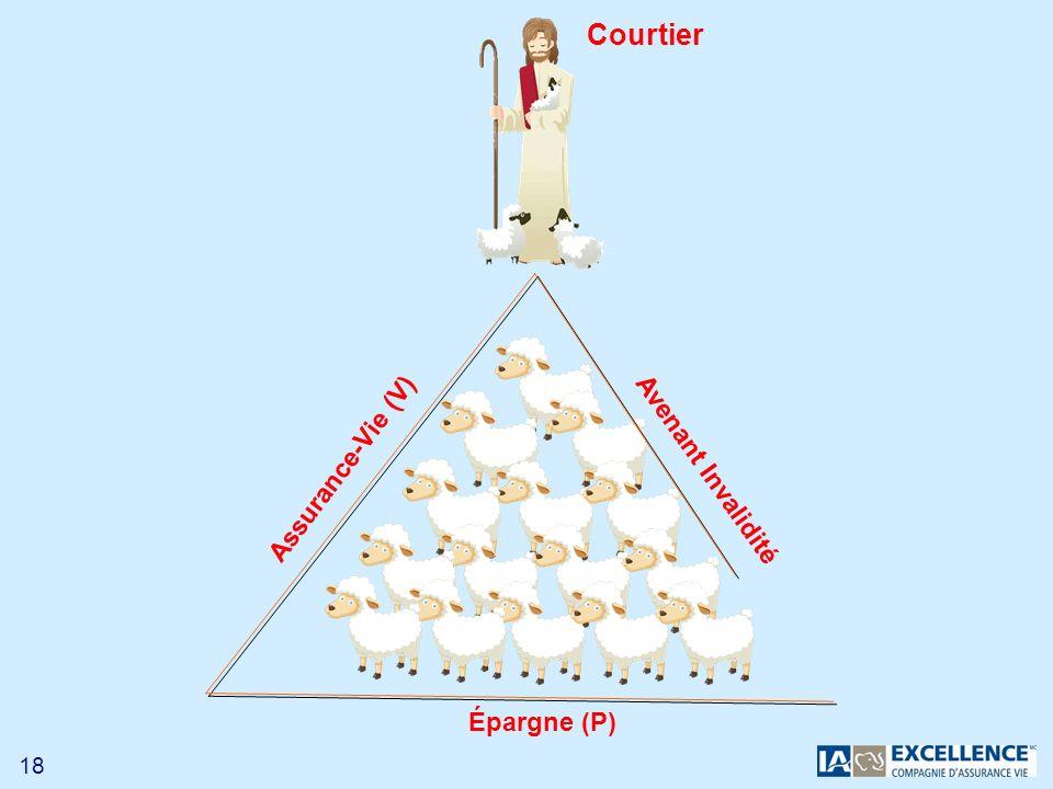Courtier Assurance-Vie (V) Avenant Invalidité Épargne (P)