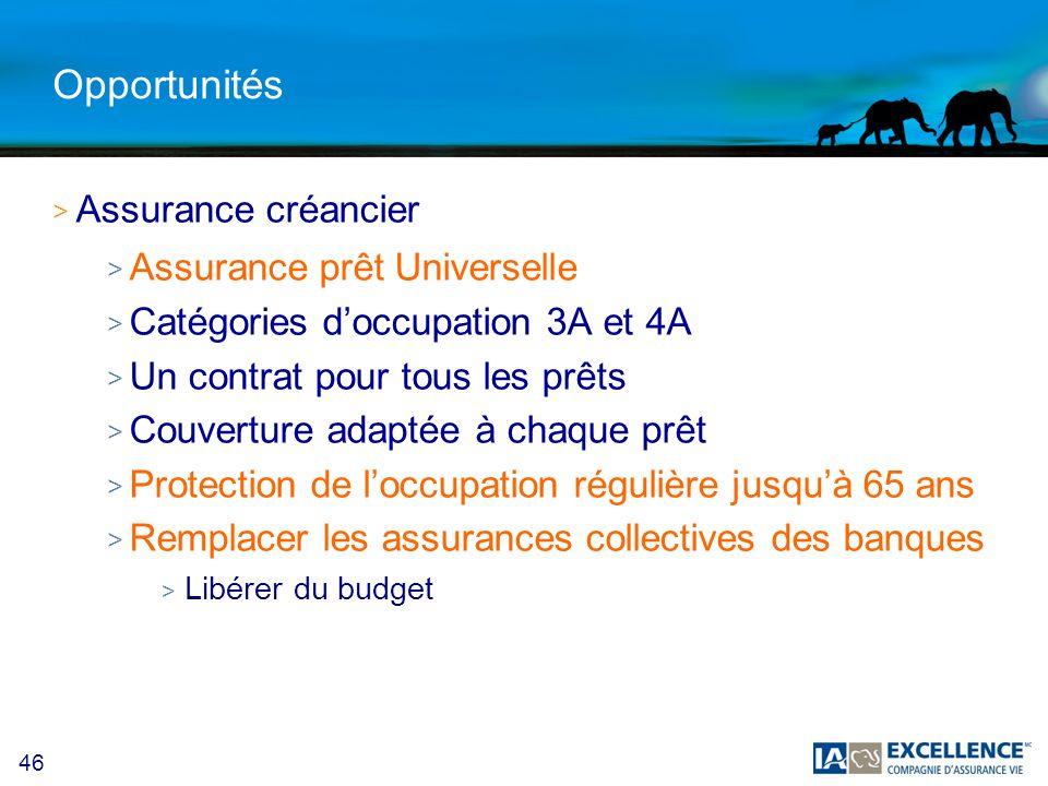 Opportunités Assurance créancier Assurance prêt Universelle