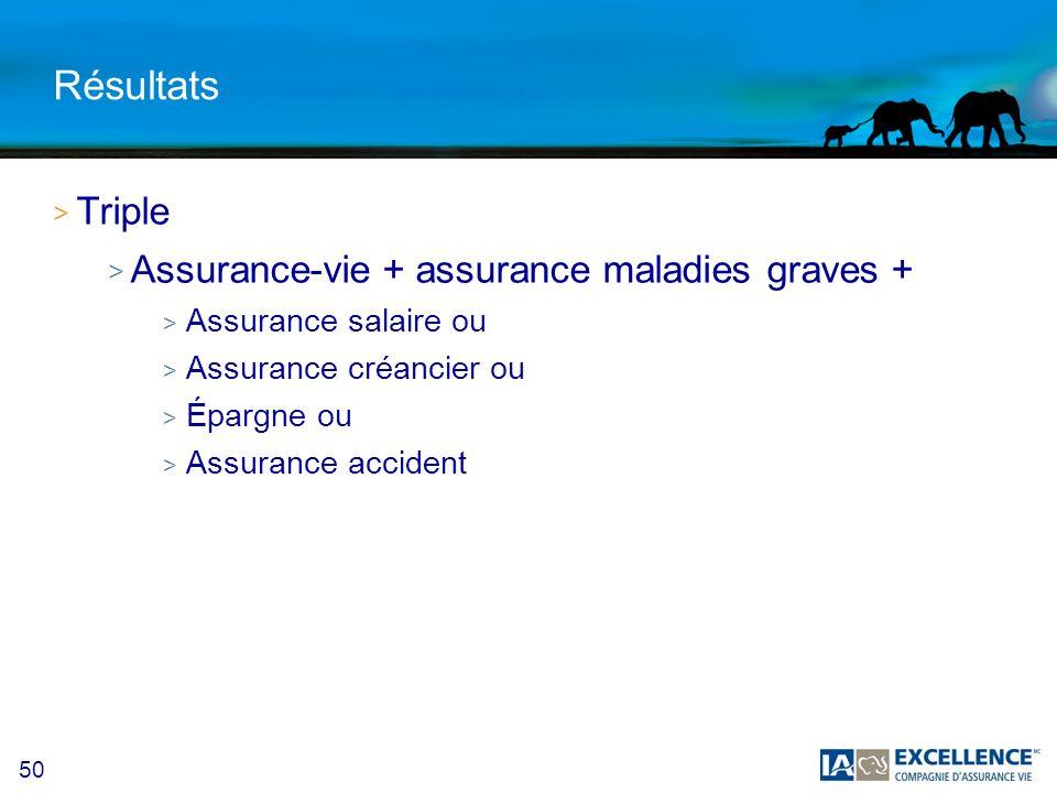 Résultats Triple Assurance-vie + assurance maladies graves +