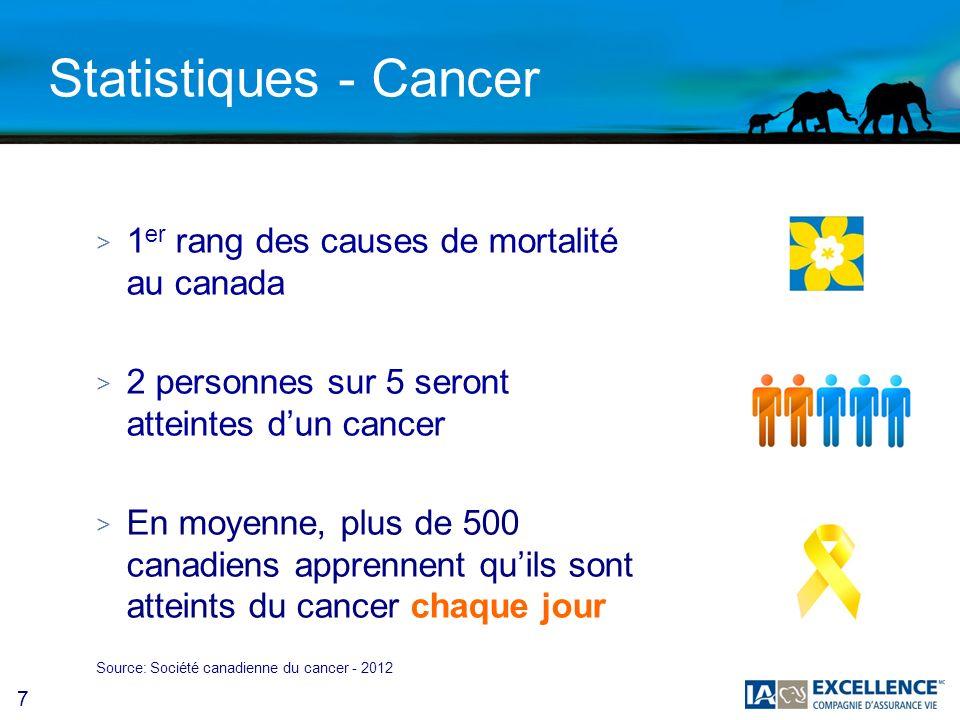 Statistiques - Cancer 1er rang des causes de mortalité au canada