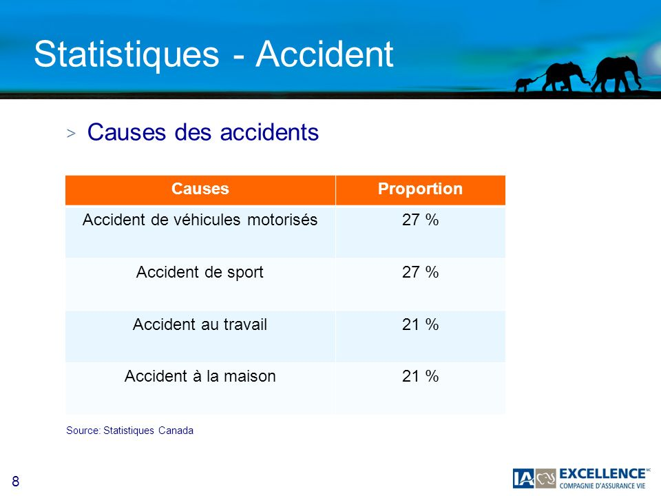 Statistiques - Accident