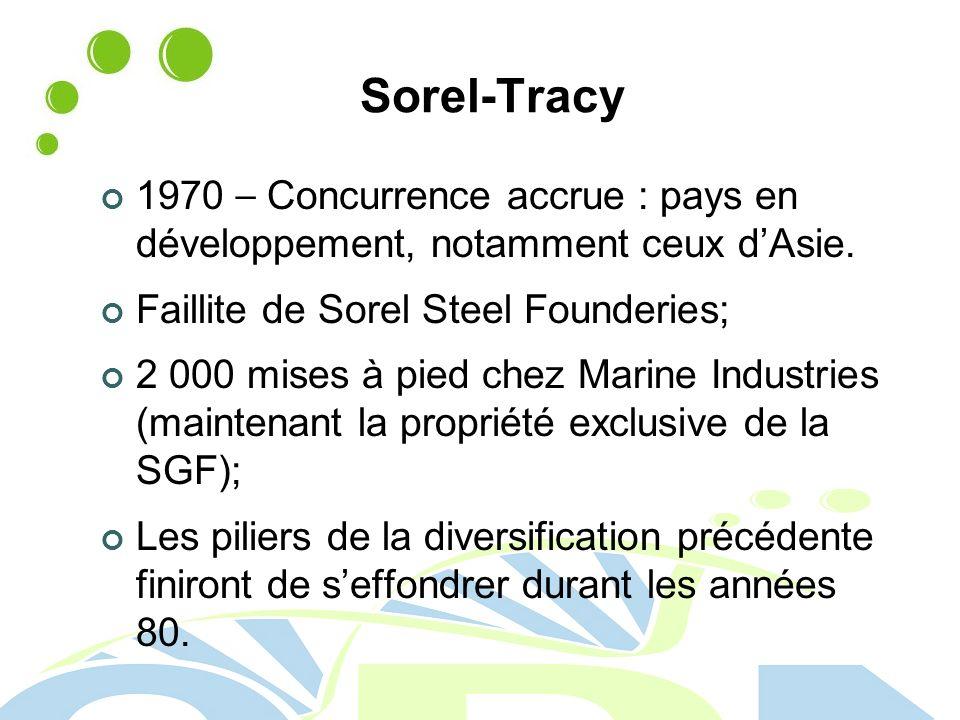 Sorel-Tracy 1970 – Concurrence accrue : pays en développement, notamment ceux d'Asie. Faillite de Sorel Steel Founderies;