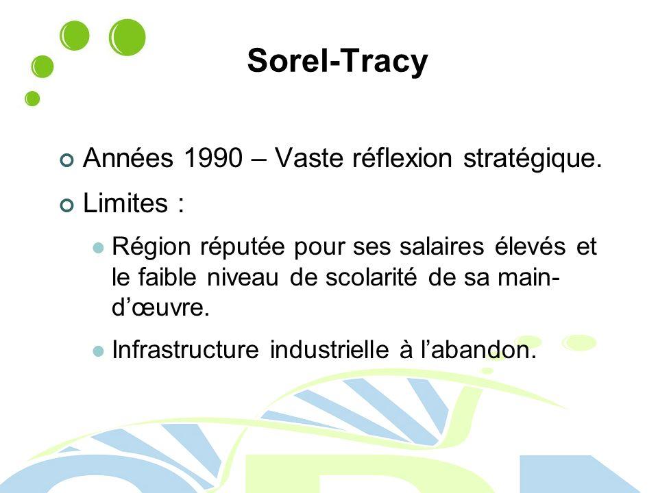 Sorel-Tracy Années 1990 – Vaste réflexion stratégique. Limites :