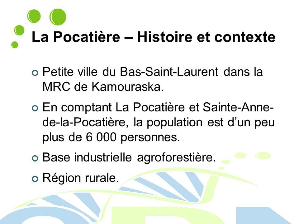 La Pocatière – Histoire et contexte