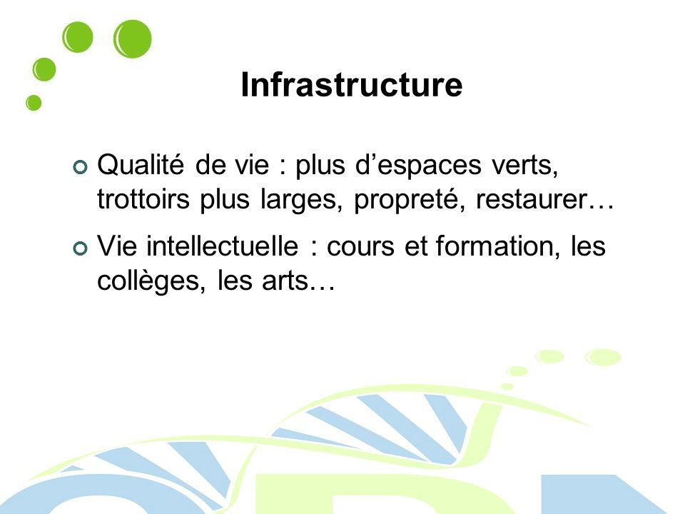 Infrastructure Qualité de vie : plus d'espaces verts, trottoirs plus larges, propreté, restaurer…
