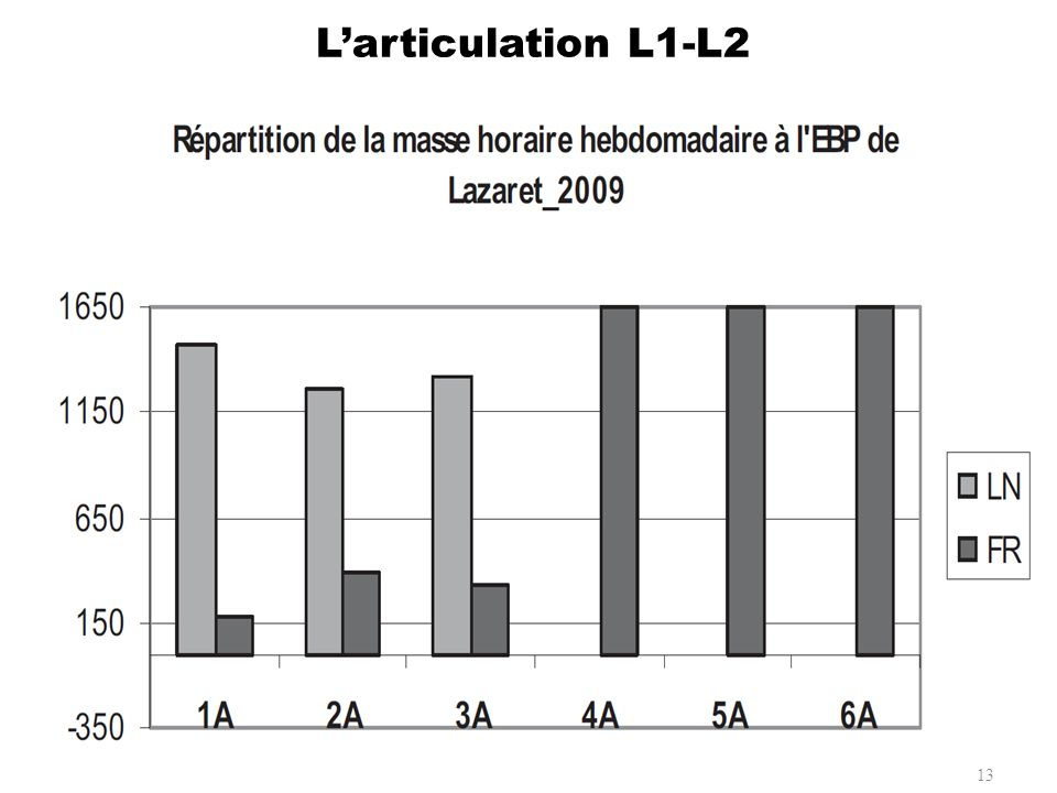L'articulation L1-L2