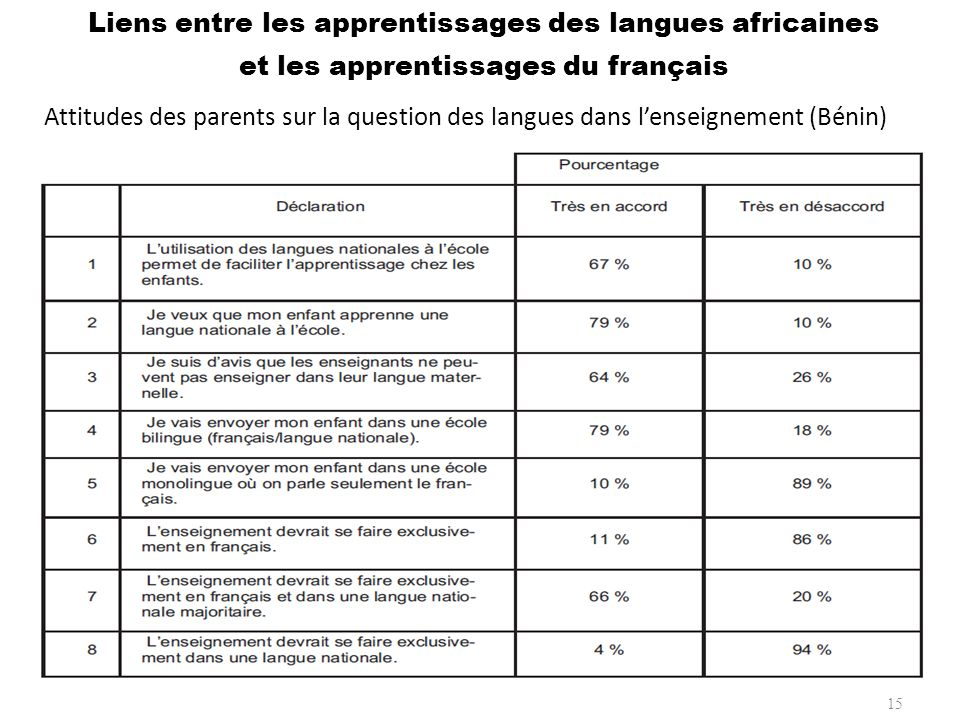 Liens entre les apprentissages des langues africaines et les apprentissages du français