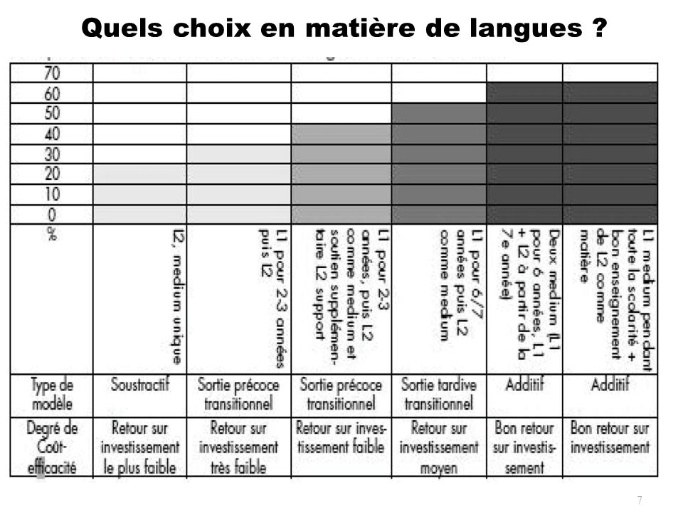 Quels choix en matière de langues