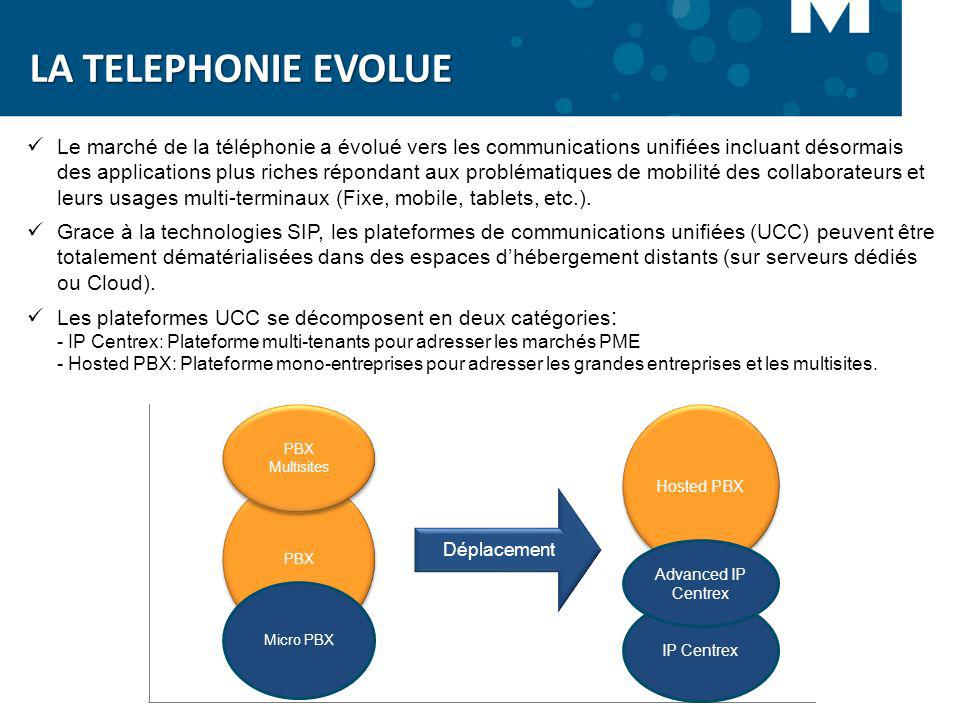 LA TELEPHONIE EVOLUE