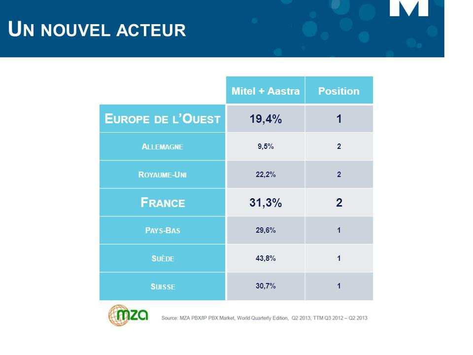 Un nouvel acteur Europe de l'Ouest France 19,4% 1 31,3% Mitel + Aastra
