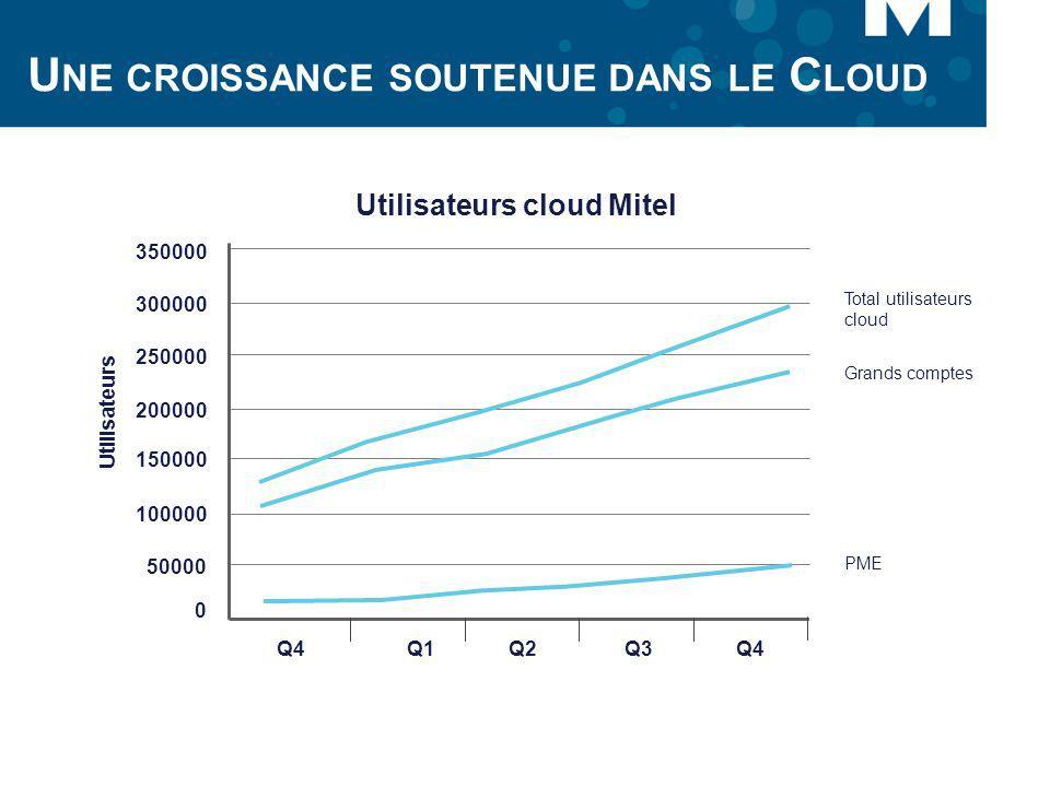 Une croissance soutenue dans le Cloud