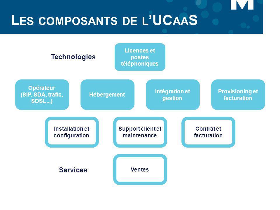 Les composants de l'UCaaS
