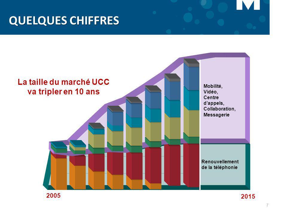 QUELQUES CHIFFRES La taille du marché UCC va tripler en 10 ans 2005