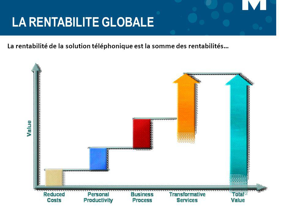 LA RENTABILITE GLOBALE