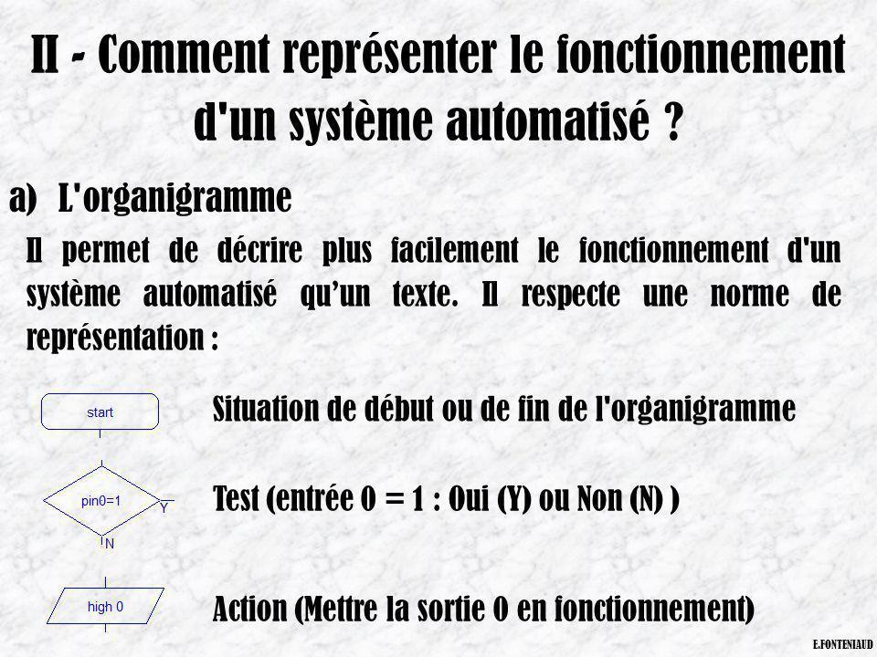 II - Comment représenter le fonctionnement d un système automatisé