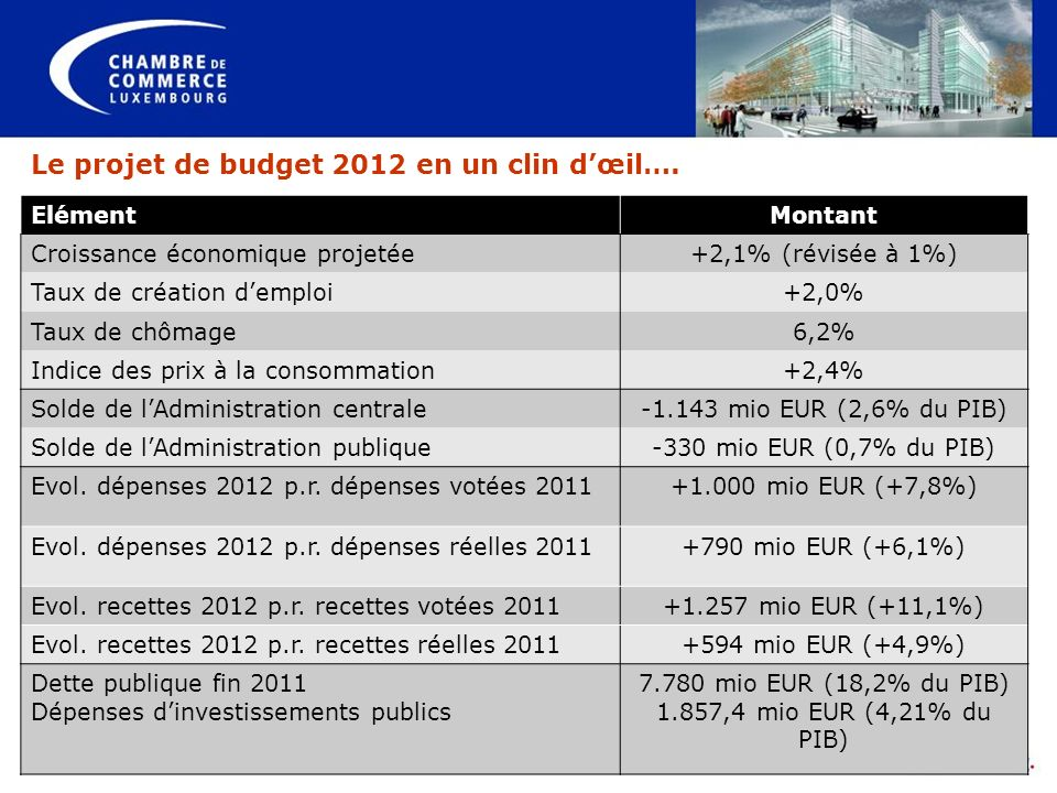 Le projet de budget 2012 en un clin d'œil….
