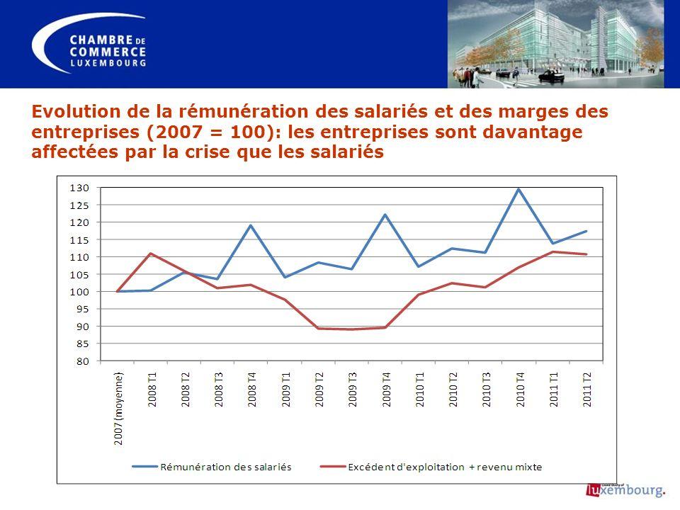 Evolution de la rémunération des salariés et des marges des entreprises (2007 = 100): les entreprises sont davantage affectées par la crise que les salariés