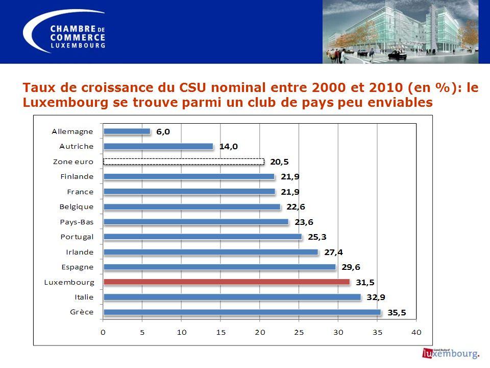 Taux de croissance du CSU nominal entre 2000 et 2010 (en %): le Luxembourg se trouve parmi un club de pays peu enviables