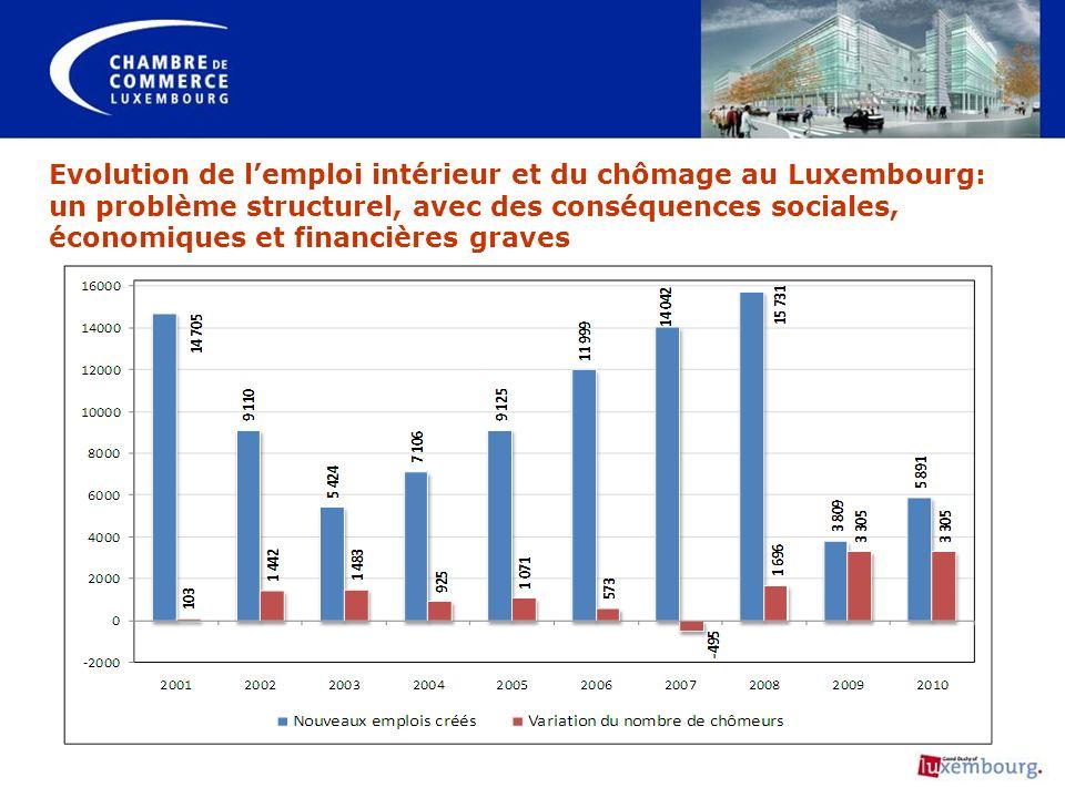 Evolution de l'emploi intérieur et du chômage au Luxembourg: un problème structurel, avec des conséquences sociales, économiques et financières graves