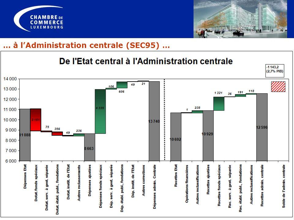 … à l'Administration centrale (SEC95) …