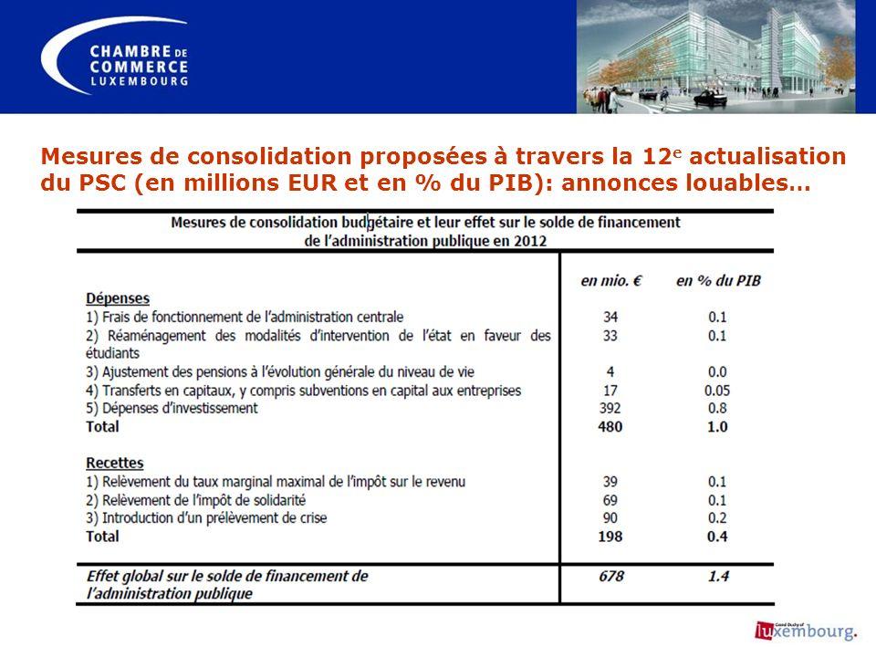 Mesures de consolidation proposées à travers la 12e actualisation du PSC (en millions EUR et en % du PIB): annonces louables…