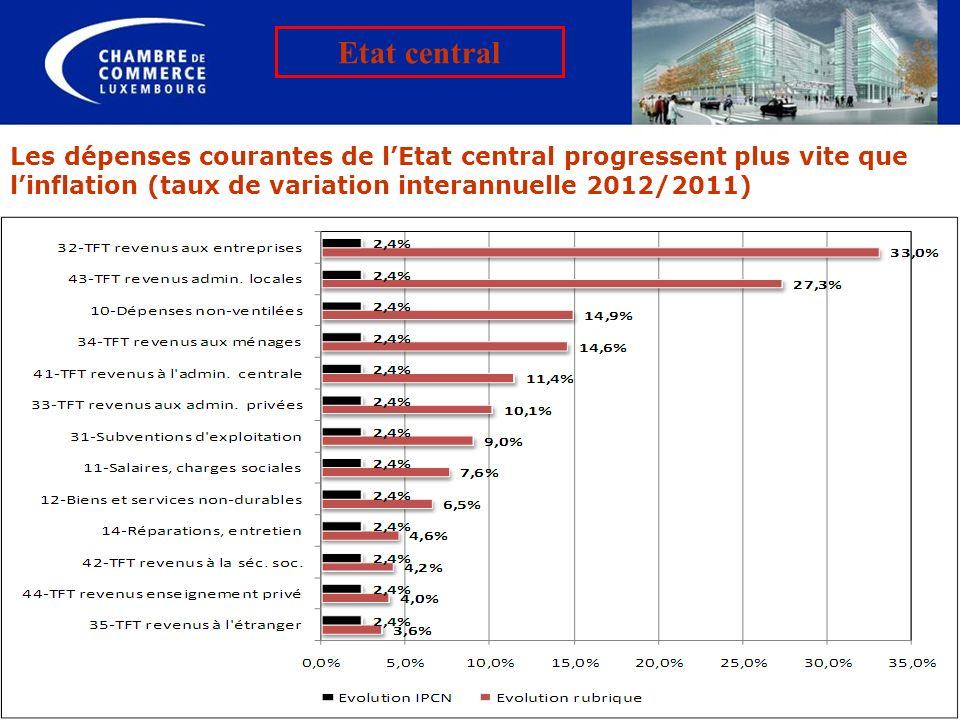 Etat central Les dépenses courantes de l'Etat central progressent plus vite que l'inflation (taux de variation interannuelle 2012/2011)