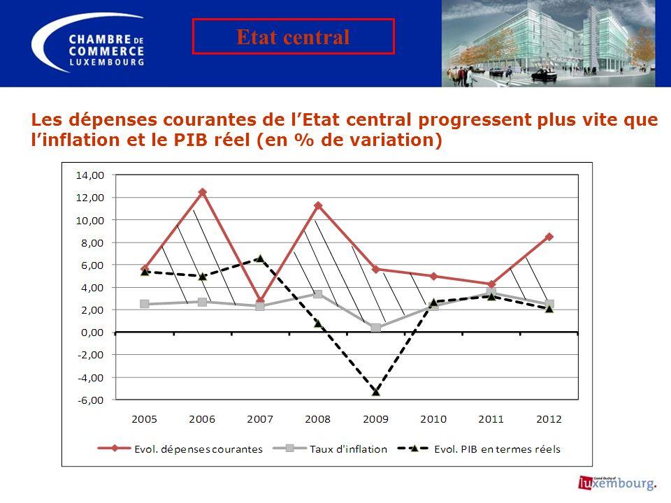 Etat central Les dépenses courantes de l'Etat central progressent plus vite que l'inflation et le PIB réel (en % de variation)