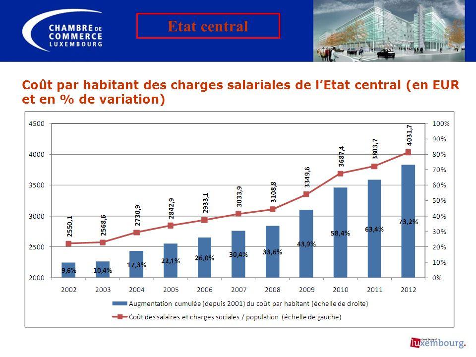 Etat central Coût par habitant des charges salariales de l'Etat central (en EUR et en % de variation)