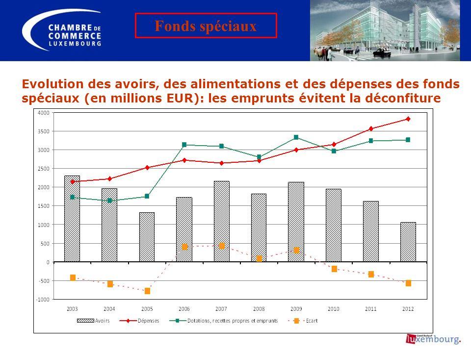 Fonds spéciaux Evolution des avoirs, des alimentations et des dépenses des fonds spéciaux (en millions EUR): les emprunts évitent la déconfiture.