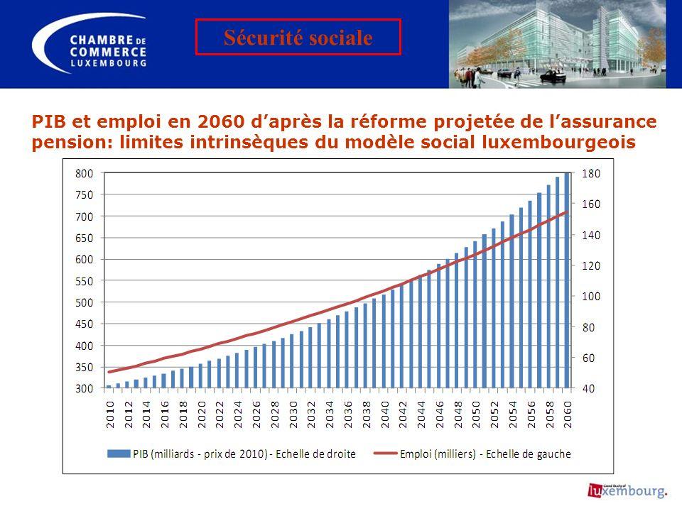 Sécurité sociale PIB et emploi en 2060 d'après la réforme projetée de l'assurance pension: limites intrinsèques du modèle social luxembourgeois.
