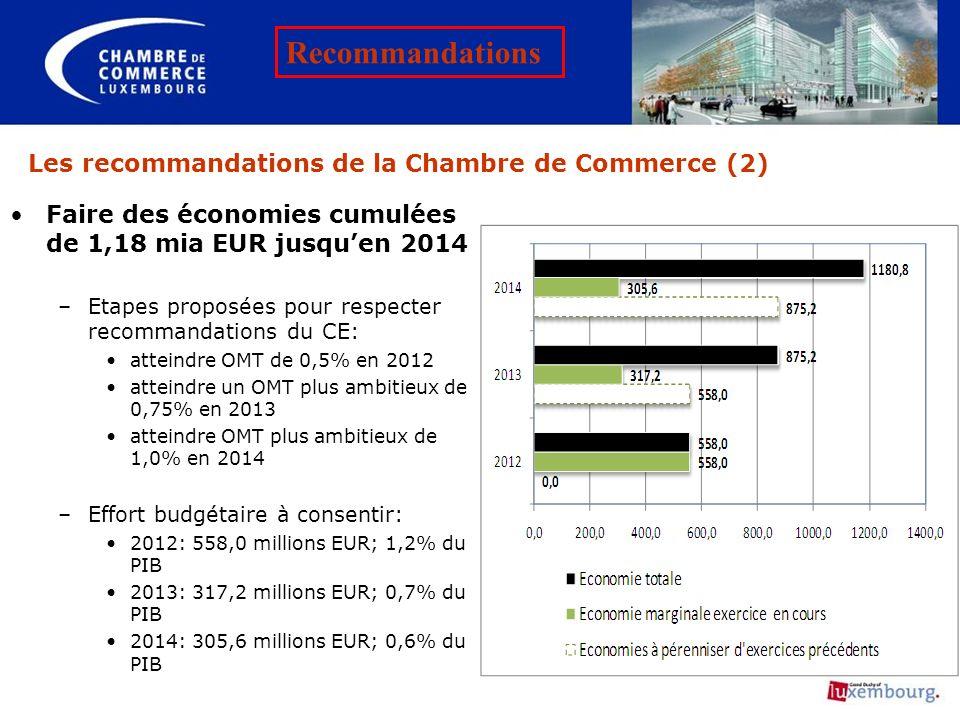 Les recommandations de la Chambre de Commerce (2)