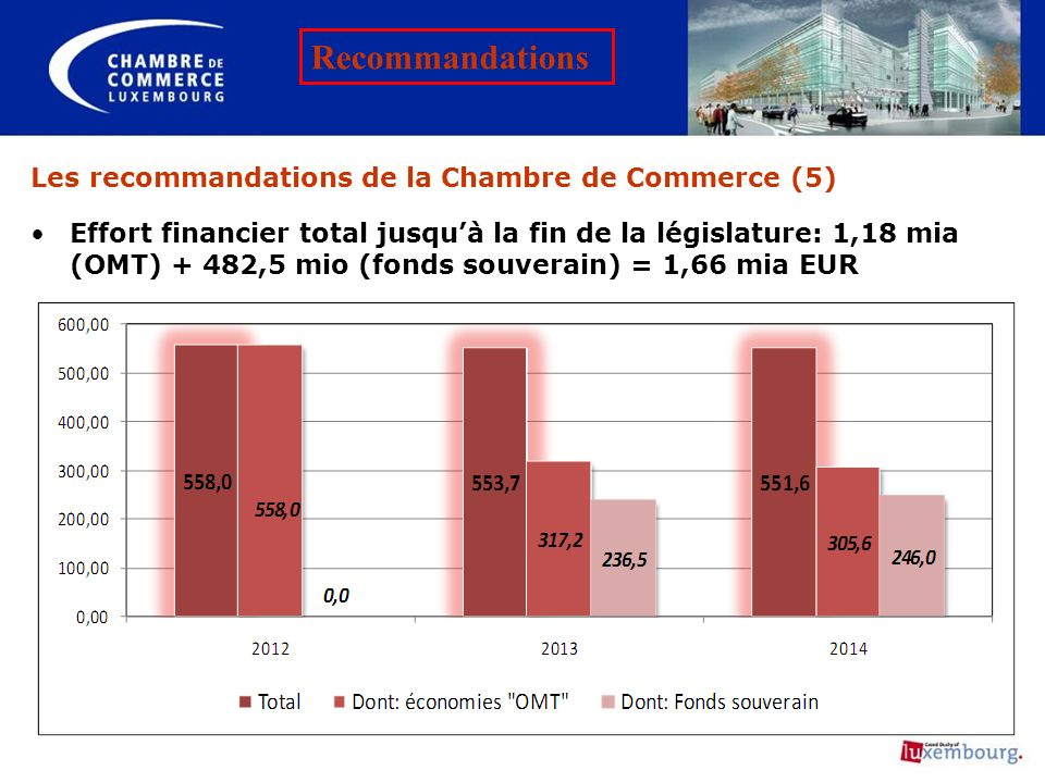 Les recommandations de la Chambre de Commerce (5)