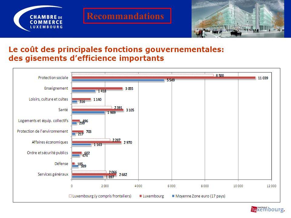 Recommandations Le coût des principales fonctions gouvernementales: des gisements d'efficience importants.
