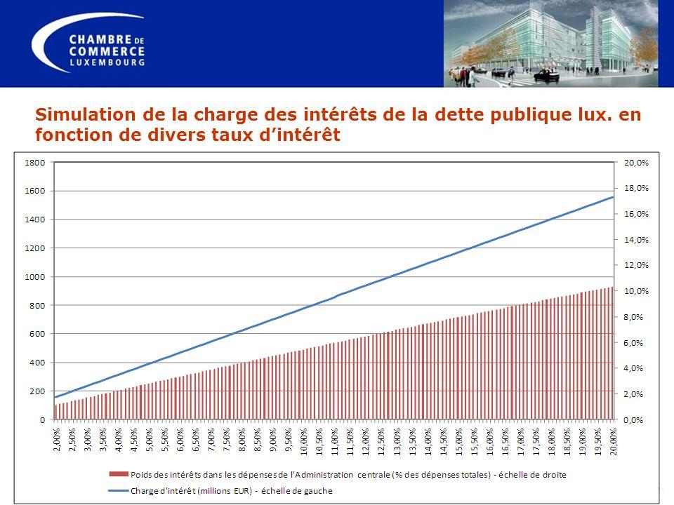 Simulation de la charge des intérêts de la dette publique lux