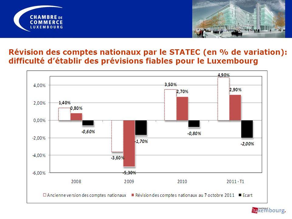 Révision des comptes nationaux par le STATEC (en % de variation): difficulté d'établir des prévisions fiables pour le Luxembourg