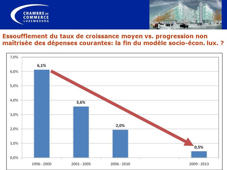 Essoufflement du taux de croissance moyen vs