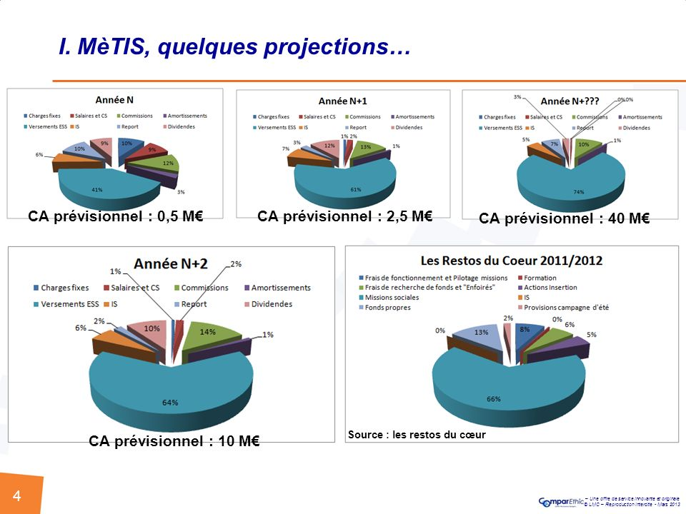 I. MèTIS, quelques projections…