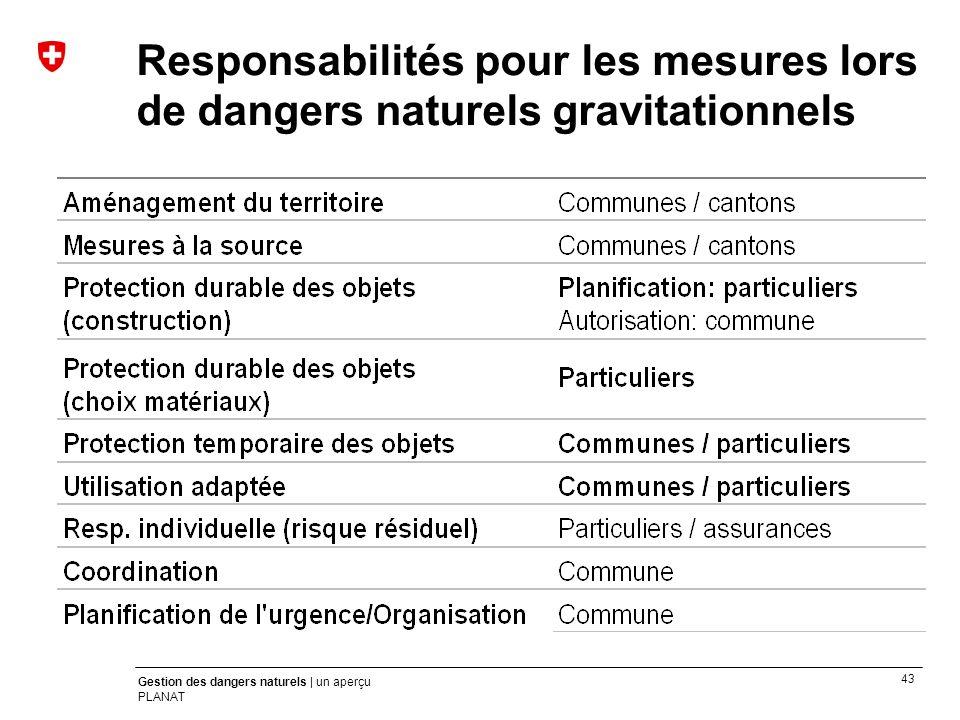 Responsabilités pour les mesures lors de dangers naturels gravitationnels