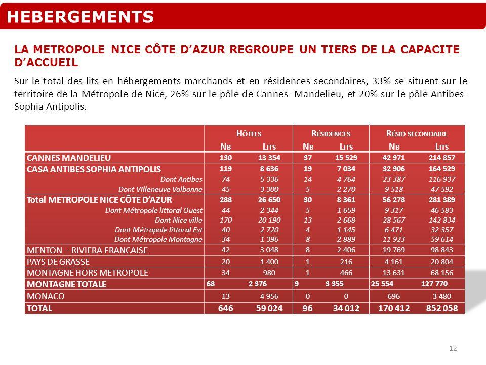 HEBERGEMENTS LA METROPOLE NICE CÔTE D'AZUR REGROUPE UN TIERS DE LA CAPACITE D'ACCUEIL.