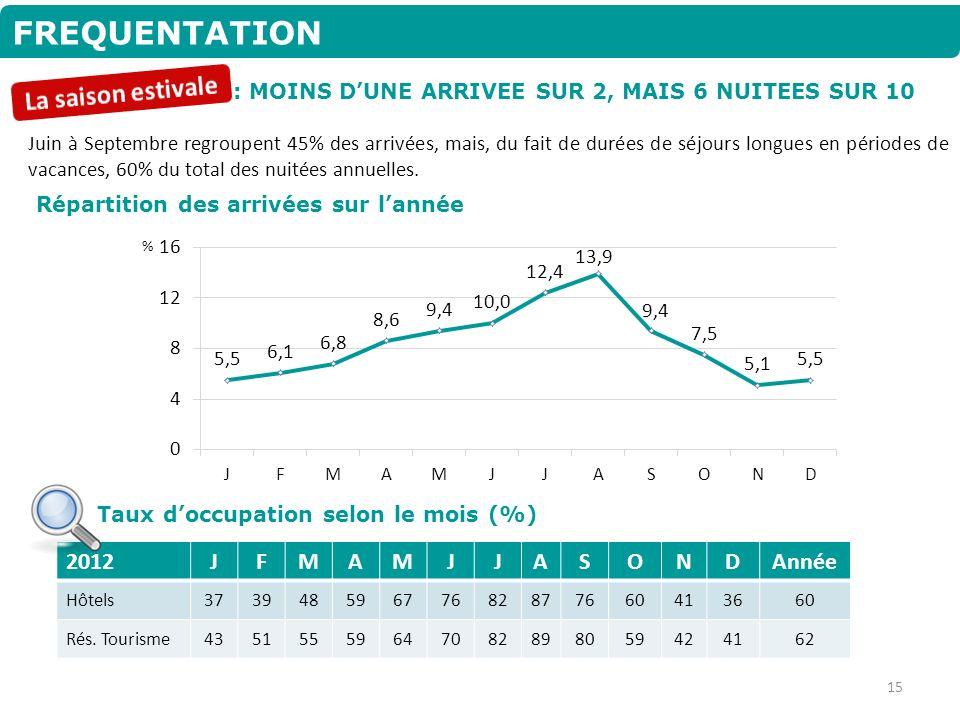 FREQUENTATION La saison estivale 2012 J F M A S O N D Année